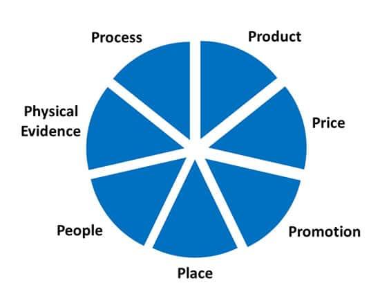 pie-graph
